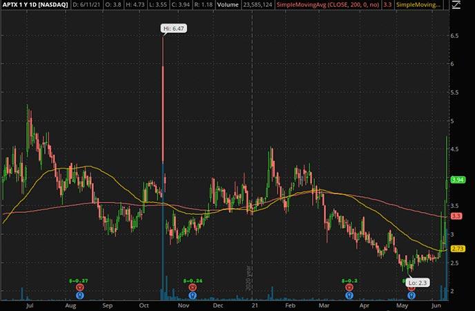 Penny_Stocks_to_Watch_Aptinyx