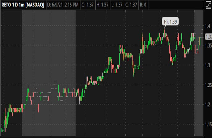Penny_Stocks_to_Watch_ReTo_Eco_Solutions_Inc_RETO_Stock_Chart