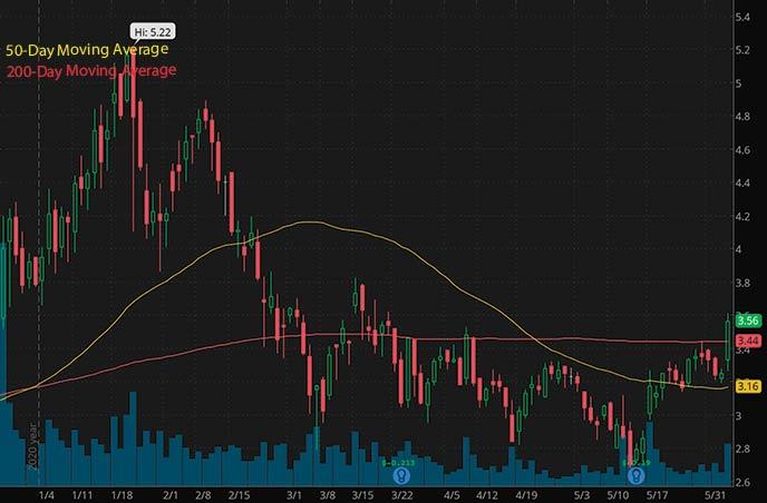 Best Penny Stocks To Watch Mustang Bio Mbio Stock Chart