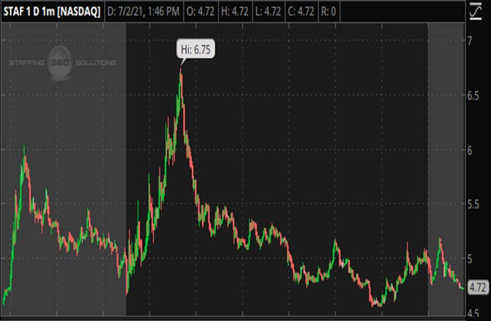 Penny_Stocks_to_Watch_Staffing_360_Solutions_Inc_STAF_Stock_Chart