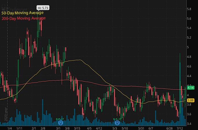 penny stocks to buy Kadmon Holdings KDMN stock chart