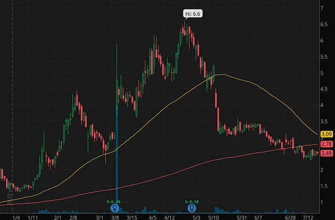 penny stocks to buy Seelos Therapeutics SEEL stock chart