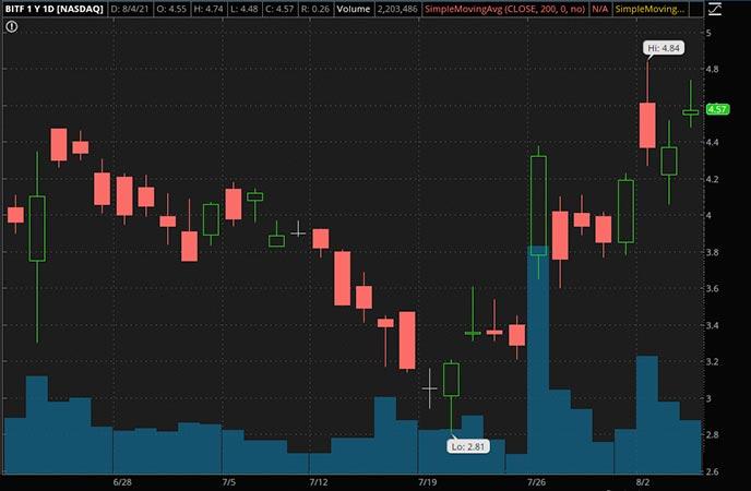 Penny_Stocks_to_Watch_Bitfarms Ltd. (BITF Stock Chart)