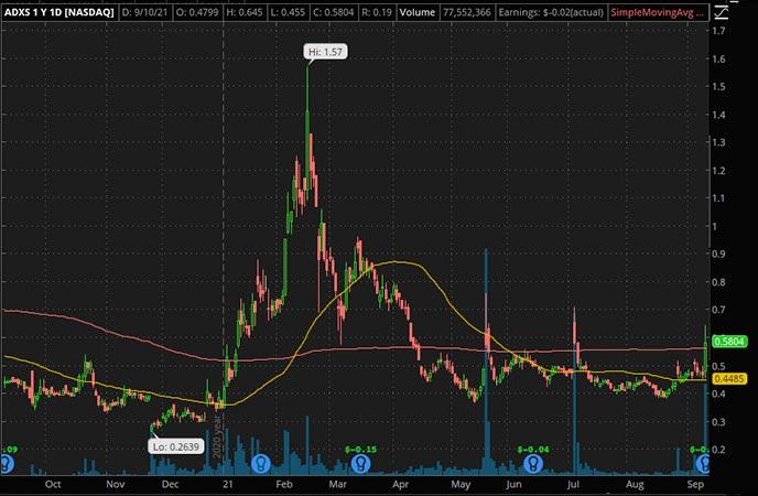 Penny_Stocks_to_Watch_Advaxis