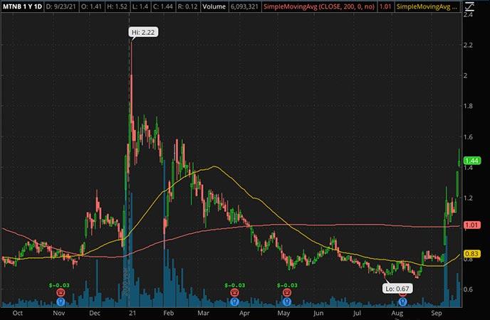 Penny_Stocks_to_Watch_Matinas BioPharma Holdings Inc. (MTNB Stock Chart)