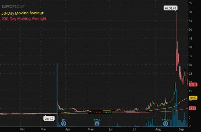 best penny stocks to buy 2021 Support.com Inc. SPRT stock chart