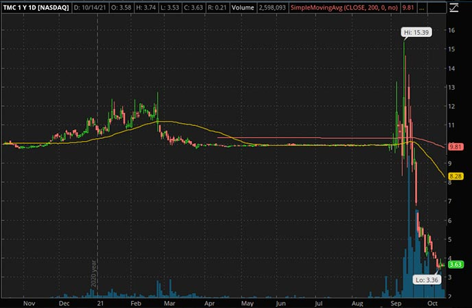 Penny_Stocks_to_Watch_The Metals Company (TMC Stock Chart)