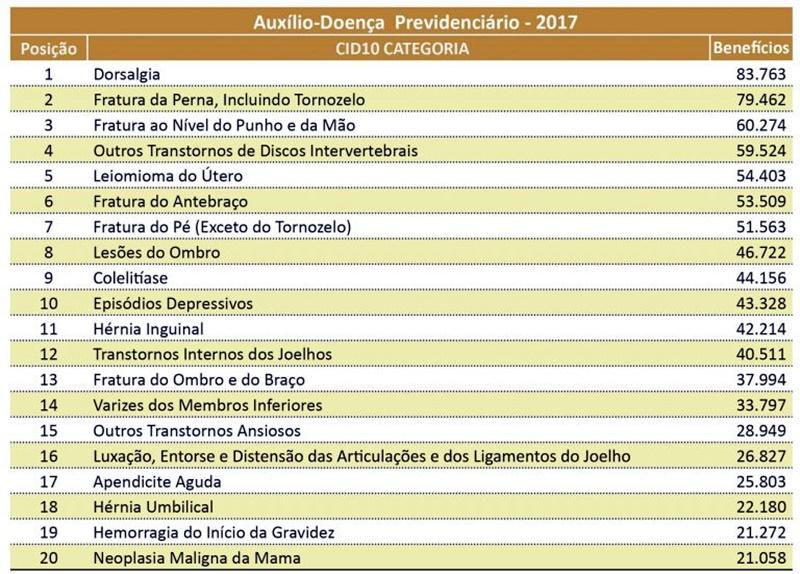 Episódios depressivos estão entre os 10 motivos de maior afastamento em 2017 pelo INSS