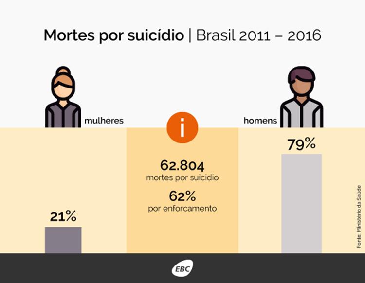 SETEMBRO AMARELO E AS CAUSAS DO SUICÍDIO MASCULINO (1)