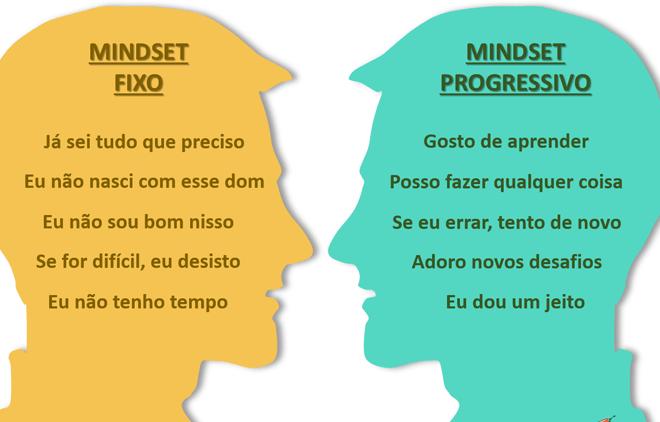 MINDSET, RESILIÊNCIA E AUTO-CONHECIMENTO mindset fixo e progressivo