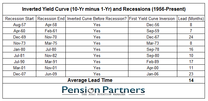 Image of Inverted Yield Curve and Recessions