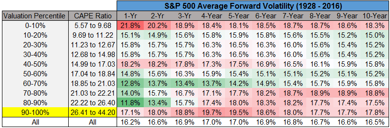 Above average forward volatility image from 1928 to 2016