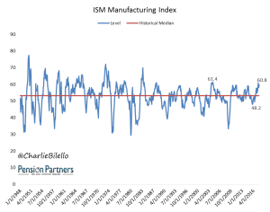 ISM Manufacturing Index graph16