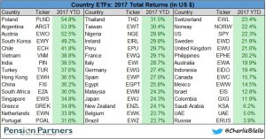 Total returns in country ETFs chart33
