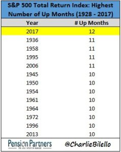 S&P 500 Index: Highest number of up months in 1928 to 2017 chart