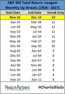 S&P 500: Longest Monthly up streaks in 1928 to 2017 chart
