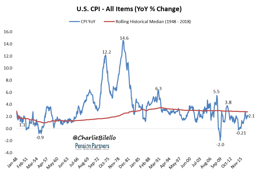 Image of US CPI and rolling historical median from 1948 to 2018