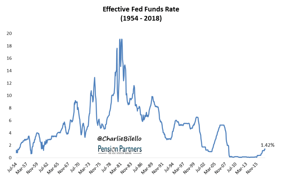 Effective Fed Funds Rate from 1954 to 2018 image