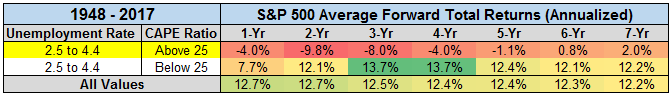 S&P 500 average annualized forward total returns from 1948 to 2017