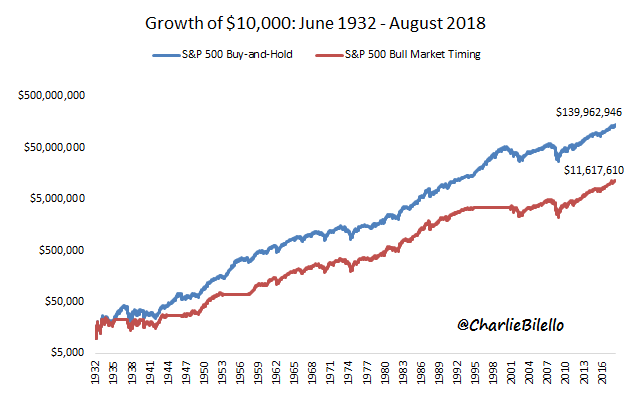 Image of S&P 500 Buy and Hold vs S&P 500 Bull Market timing from 1932 to 2018