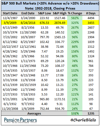 Image of second longest bull market from 1987 to 2008