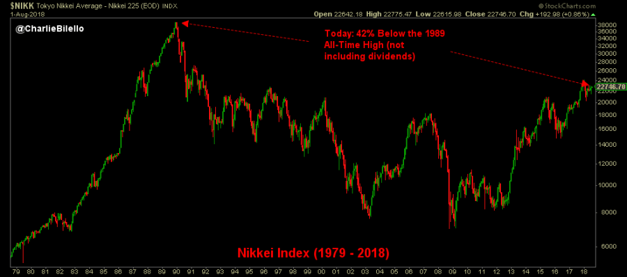 Image of Nikkei Index from 1979 to 2018