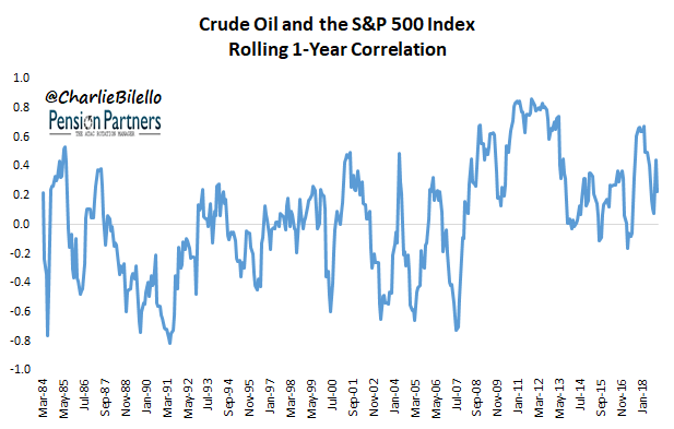 Crude oil and the S&P 500 index rolling correlation graph3