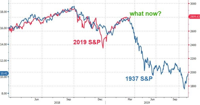 spring crash 2019 S&P graph
