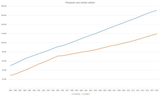 Antall personer som mottar ytelser fra Statens pensjonskasse mellom 1985 til 2016.