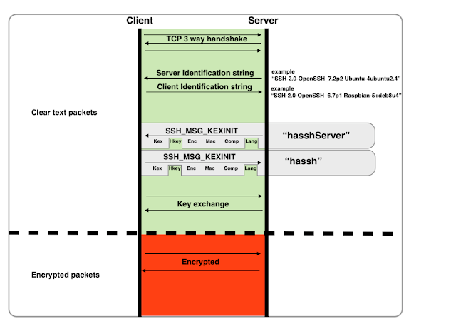 HASSH - A Network Fingerprinting Standard Which Can Be Used To Identify Specific Client And Server SSH Implementations