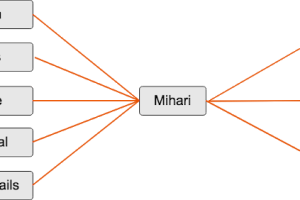 Mihari - A Helper To Run OSINT Queries & Manage Results Continuously