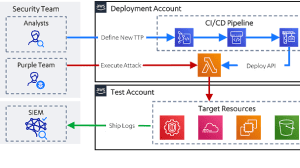 Leonidas - Automated Attack Simulation In The Cloud, Complete With Detection Use Cases