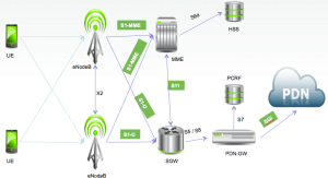 What is 2G, 3G, 4G? | Pentura Labs's Blog