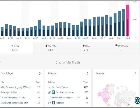Blog Statistics