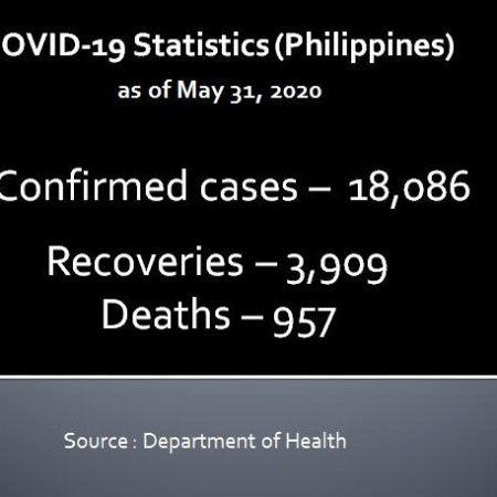 COVID 19 Statistics as of May 31, 2020
