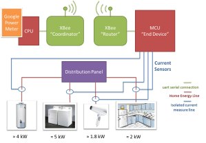 XBee RF Smart Energy Compliant Power Meter