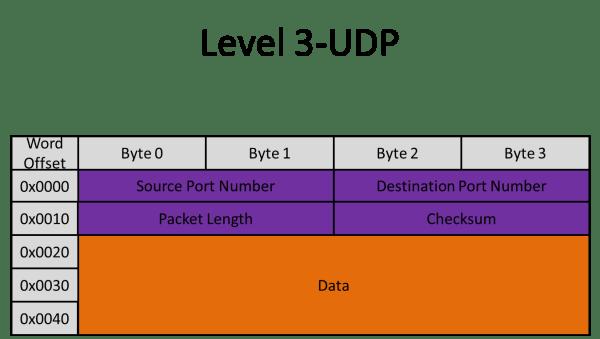 Ethernet Communication Interface for the FPGA