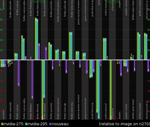 Relative performance on Nvidia Ion