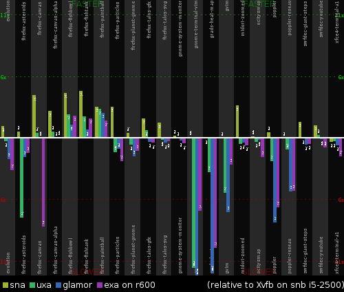 Performance of cairo-1.12.2 on i5-2500