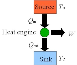 Heat Engine: Heat Engine Pv Diagram