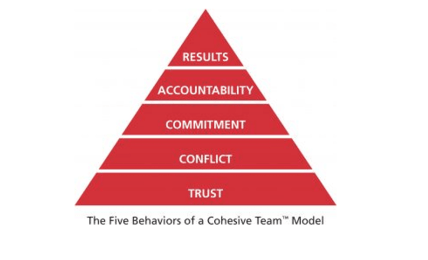 Five Behaviours Which Elevate Your Team Performance - People Development Network
