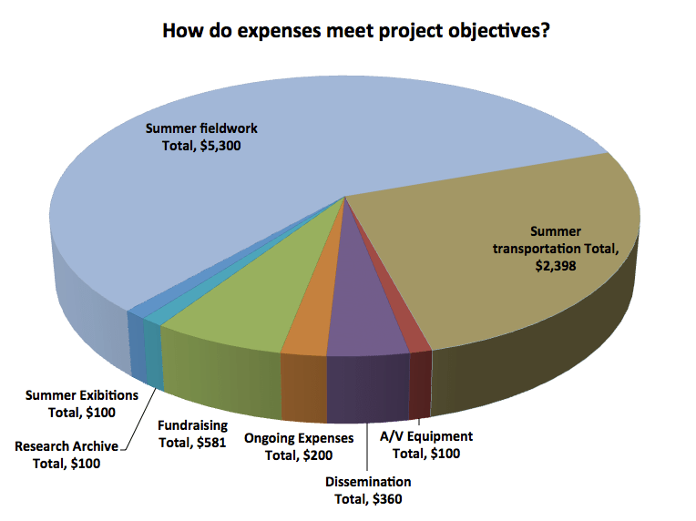 FY 2016 Expense Objectives