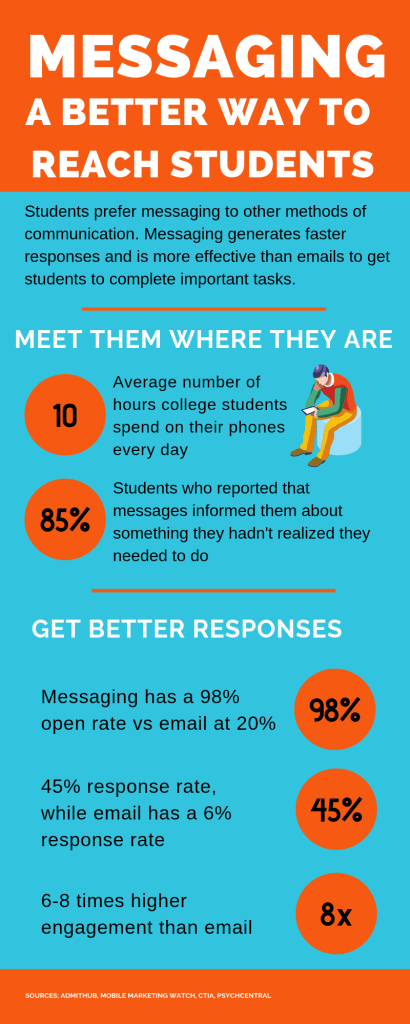 Infographic on benefits of messaging with students