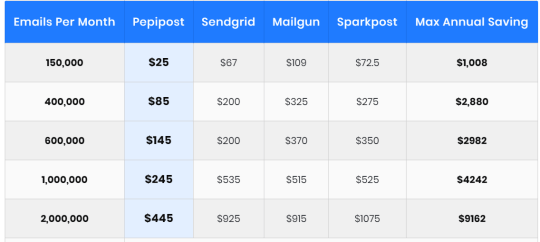 Pricing comparison Pepipost vs Sendgrid vs Mailgun vs Sparkpost