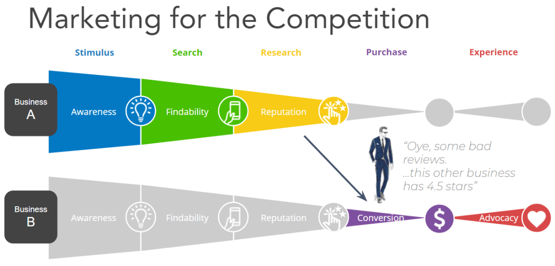 Marketing for the competition