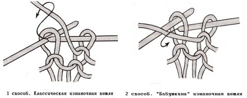Loops öntése: klasszikus és babushkin módszer