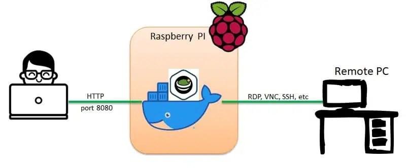 Apache Guacamole RPI network diagram_v2
