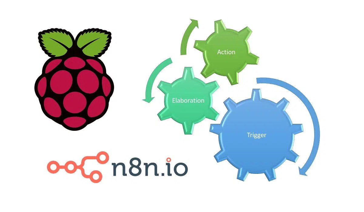 n8n Raspberry PI featured image
