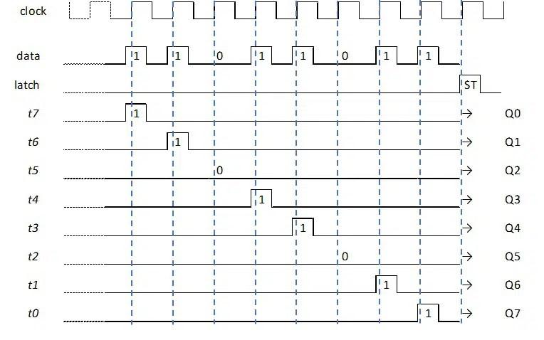 RPI Shift register timing diagram