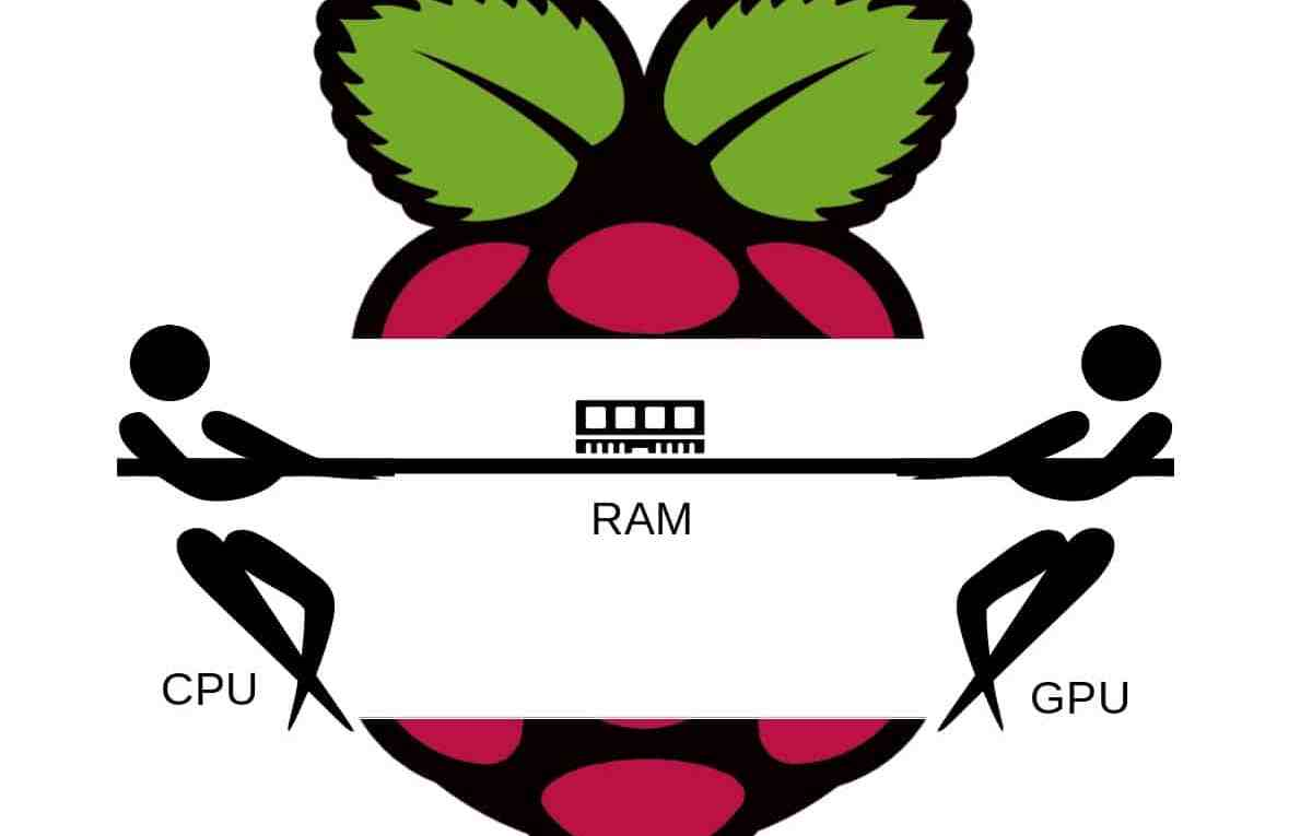 raspberry pi memory split featured image